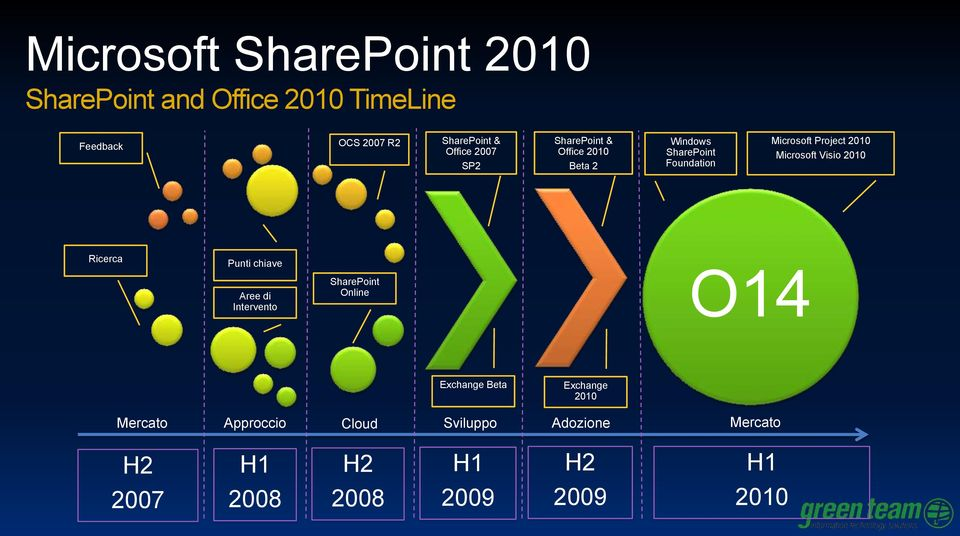 Microsoft Visio 2010 Ricerca Punti chiave Aree di Intervento SharePoint Online O14 Exchange Beta
