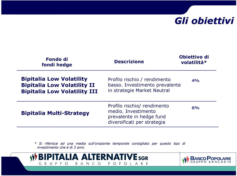 Investimento prevalente in strategie Market Neutral 4% Bipitalia Multi-Strategy Profilo rischio/ rendimento medio.