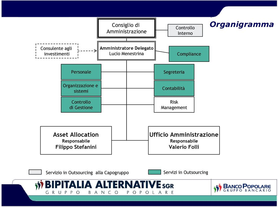 Controllo di Gestione Contabilità Risk Management Asset Allocation Responsabile Filippo Stefanini