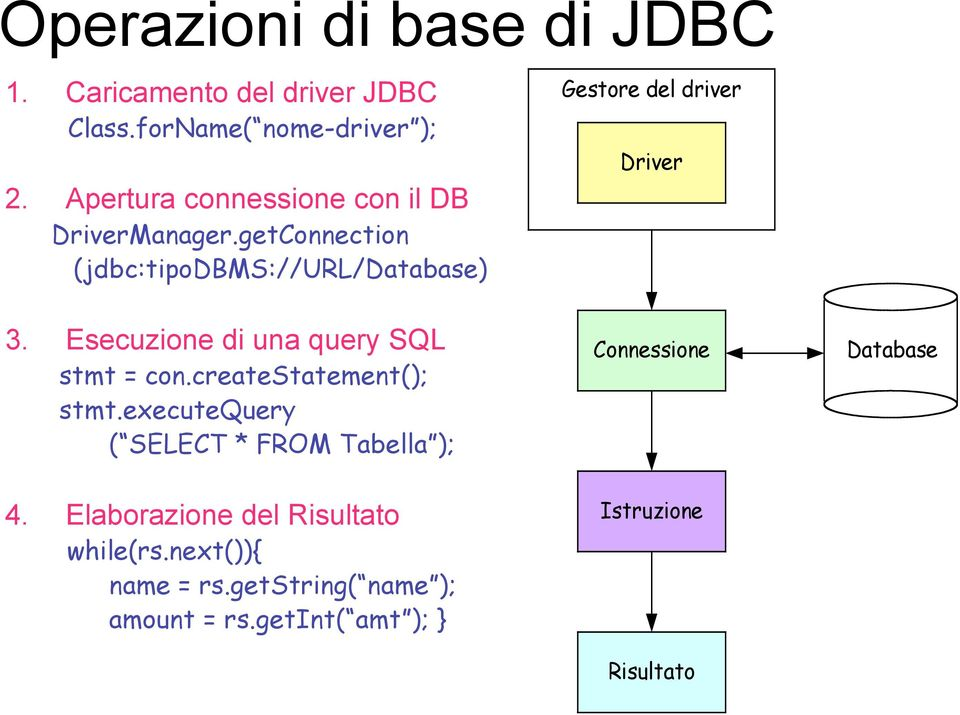Esecuzione di una query SQL stmt = con.createstatement(); stmt.executequery ( SELECT * FROM Tabella ); 4.