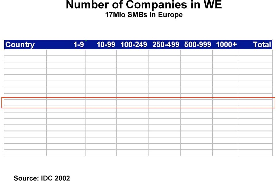 Companies in WE