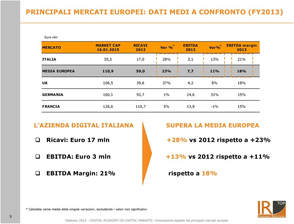 2015 RICAVI 2013 EBITDA Var % * Var% * 2013 EBITDA margin 2013 ITALIA 35,3 17,0 28% 3,1 13% 21% MEDIA EUROPEA 110,9 59,0 23% 7,7 11% 18% UK 106,5
