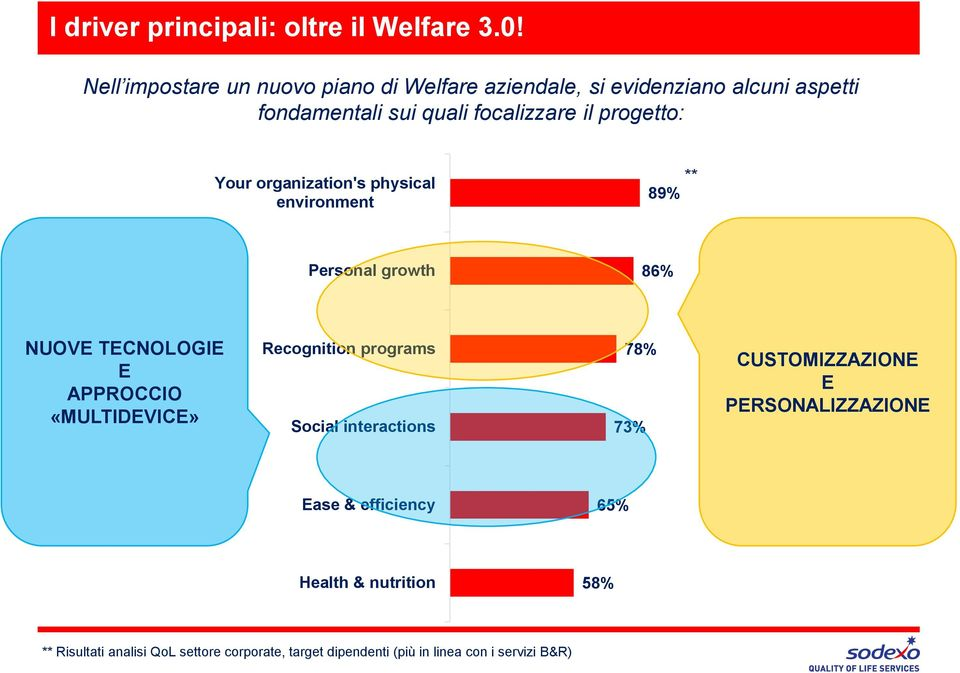 progetto: Your organization's physical environment ** 89% Personal growth 86% NUOVE TECNOLOGIE E APPROCCIO «MULTIDEVICE»