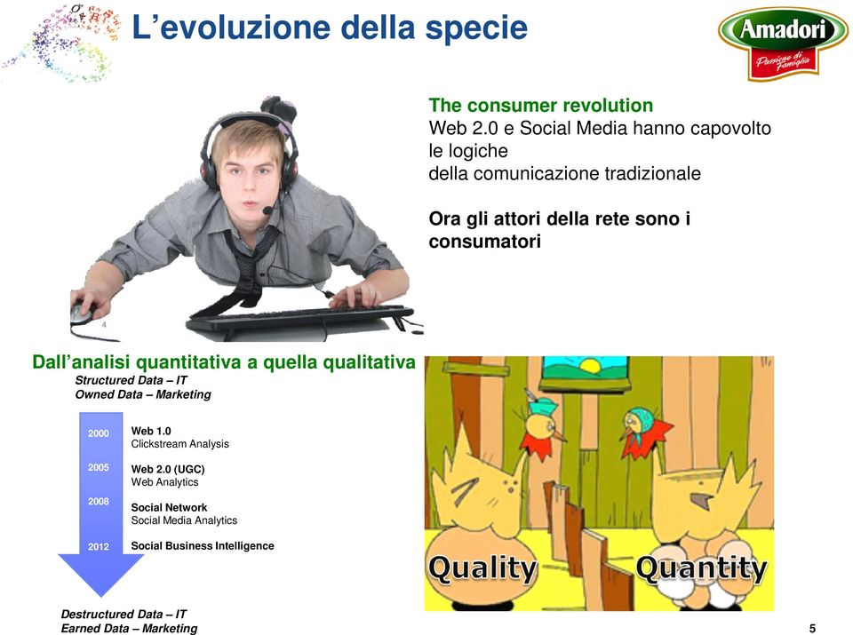 consumatori Dall analisi quantitativa a quella qualitativa Structured Data IT Owned Data Marketing 2000 2005 2008