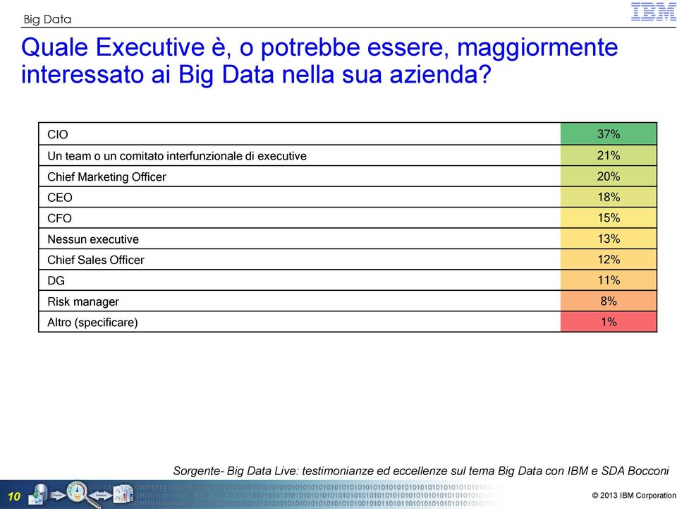 18% CFO 15% Nessun executive 13% Chief Sales Officer 12% DG 11% Risk manager 8% Altro