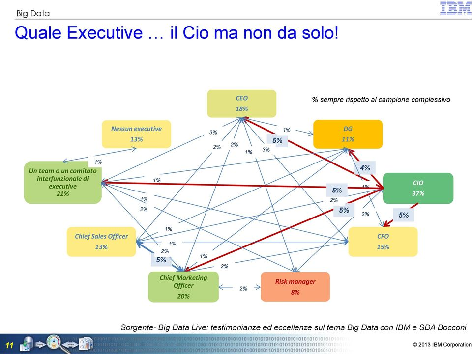 o un comitato interfunzionale di executive 21% 1% 1% 2% 1% 5% 2% 5% 4% 1% 2% 5% CIO 37% Chief Sales
