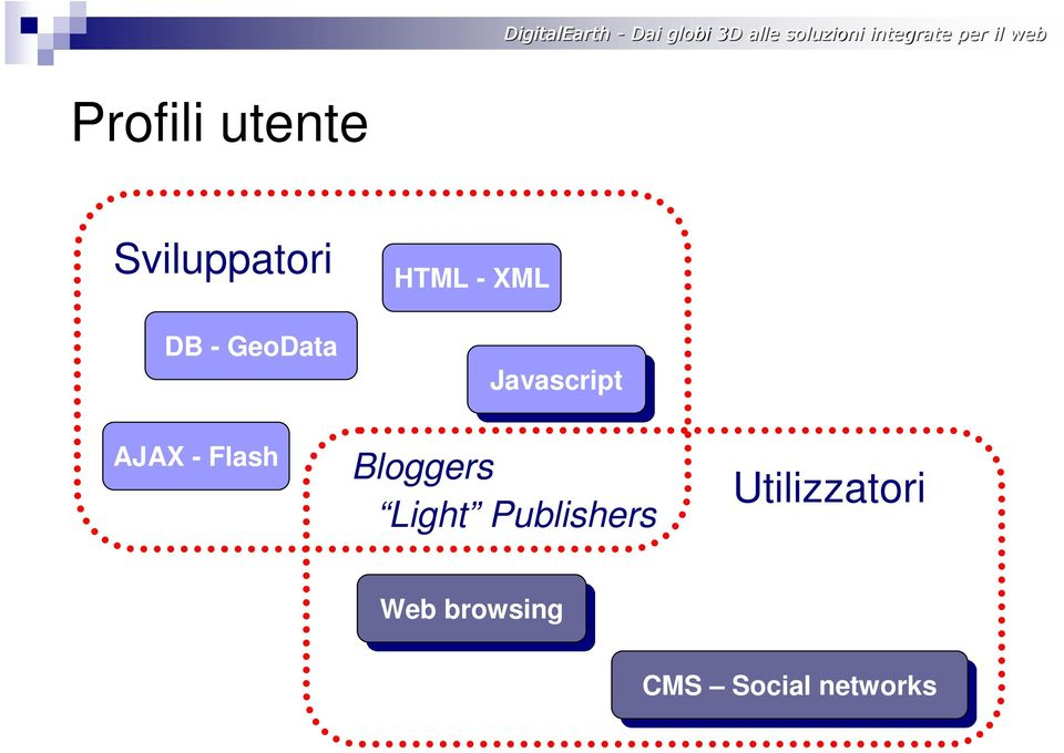 Javascript Bloggers Light Publishers