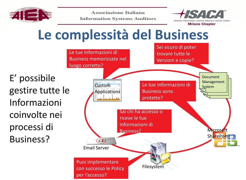 Custom Applications Email Server Saichi ha accessoo riceve le tue Informazioni di Business?