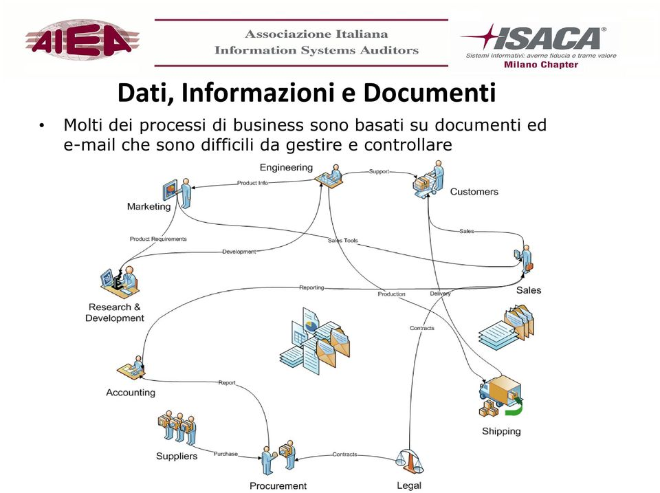 sono basati su documenti ed e-mail
