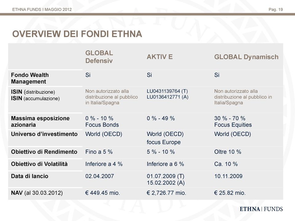% Focus Bonds Universo d investimento World (OECD) World (OECD) focus Europe 0 % - 49 % 30 % - 70 % Focus Equities World (OECD) Obiettivo di Rendimento Fino a 5 % 5 % - 10 % Oltre