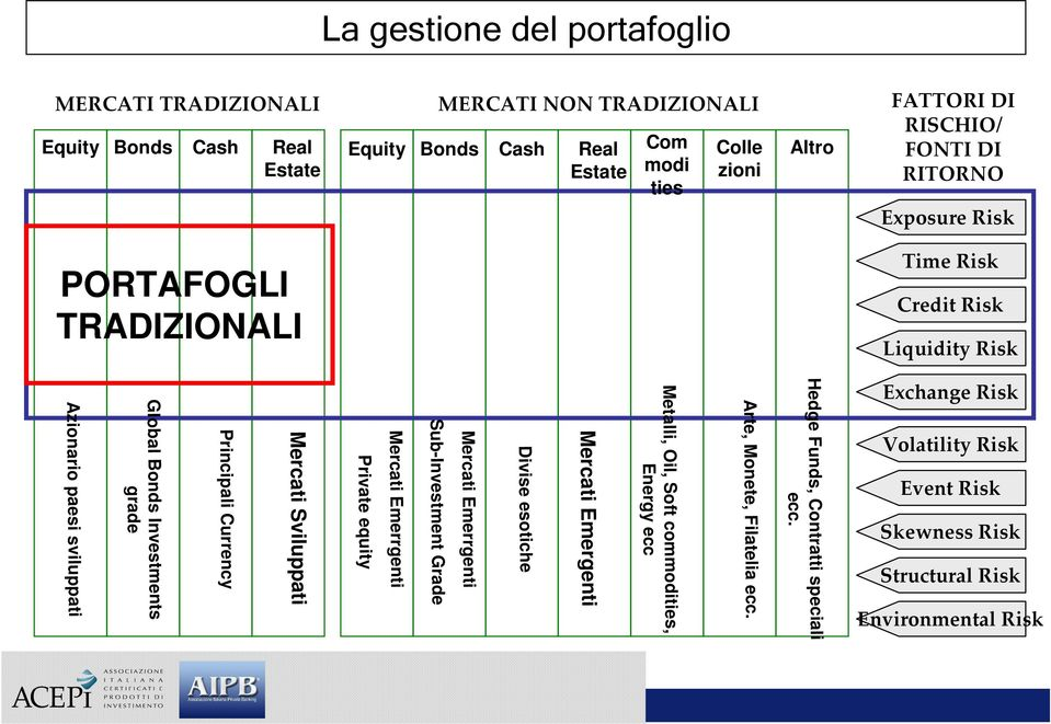 Structural Risk Environmental Risk Hedge Funds, Contratti speciali ecc. Arte, Monete, Filatelia ecc.