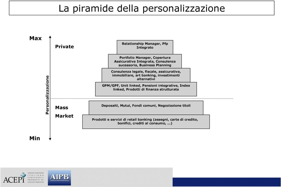 banking, investimenti alternativi GPM/GPF, Unit linked, Pensioni integrative, Index linked, Prodotti di finanza strutturata Deposaiti,