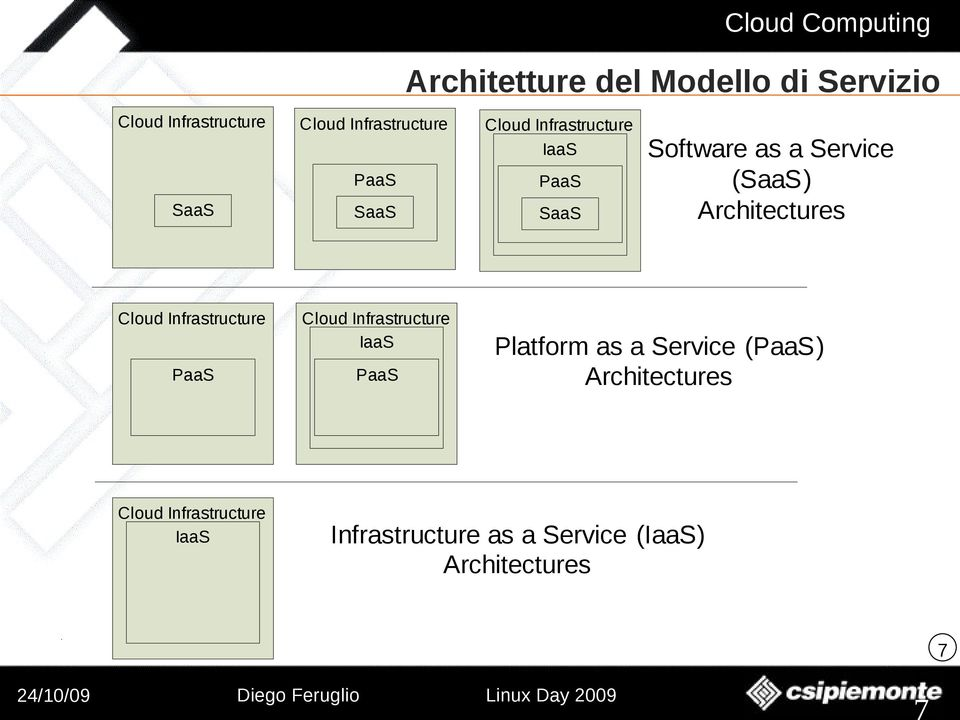 Cloud Infrastructure PaaS Cloud Infrastructure IaaS PaaS Platform as a Service (PaaS)