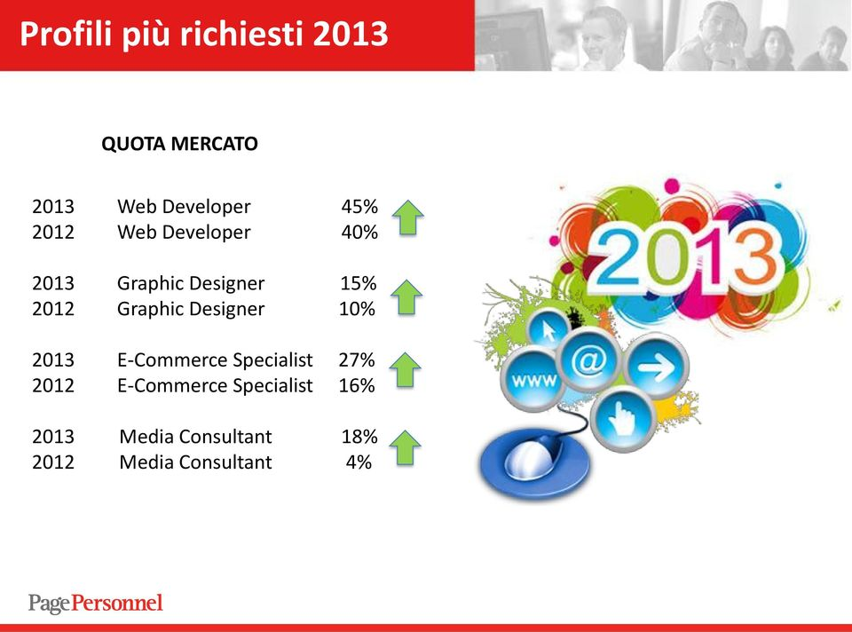 Graphic Designer 10% 2013 E-Commerce Specialist 27% 2012
