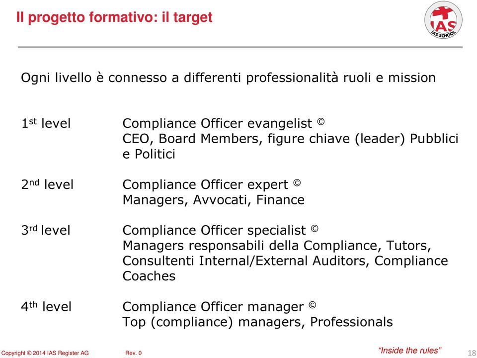 Managers, Avvocati, Finance 3 rd level Compliance Officer specialist Managers responsabili della Compliance, Tutors,