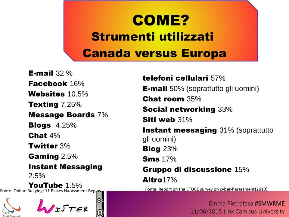 5% Fonte: Online Bullying: 11 Places Harassment Begins telefoni cellulari 57% E-mail 50% (soprattutto gli uomini) Chat room 35%