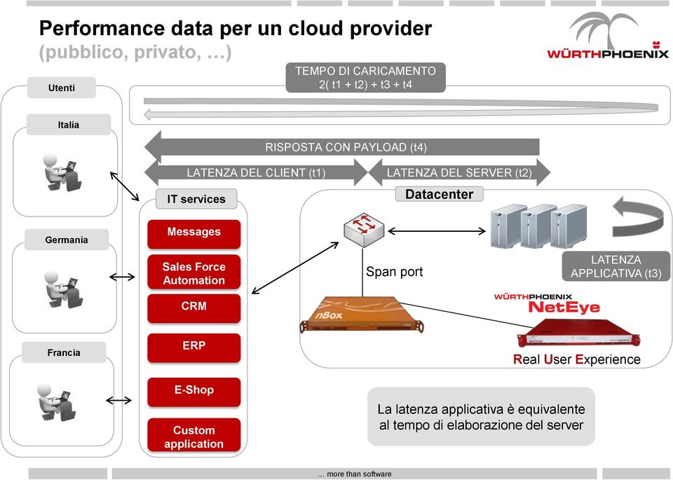 Datacenter Germania Messages Sales Force Automation CRM Span port LATENZA APPLICATIVA (t3) Francia ERP