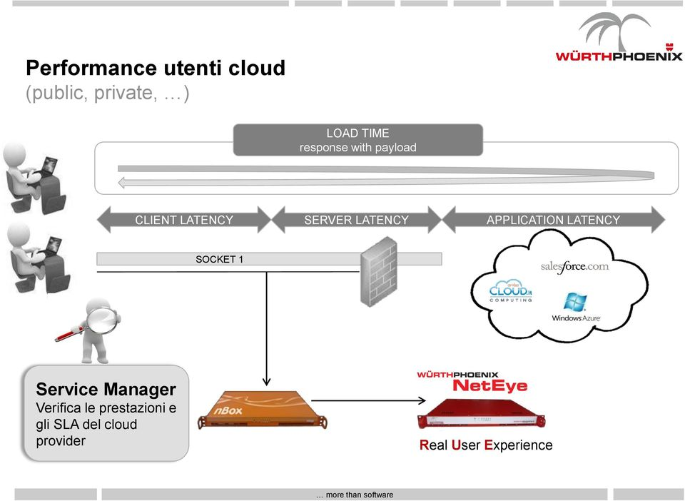 APPLICATION LATENCY SOCKET 1 Service Manager Verifica le