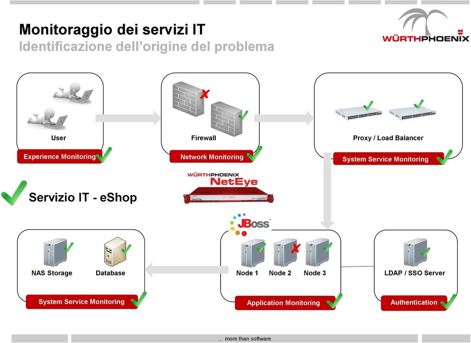 Service Monitoring Servizio IT - eshop NAS Storage Database Node 1 Node 2 Node