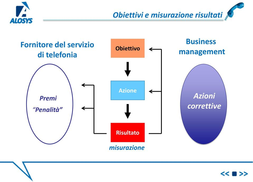 Obiettivo Business management Premi