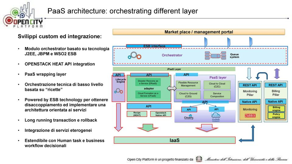 implementare una architettura orientata ai servizi Long running transaction e rollback Lifecycle Engine Recipe (HEAT) Disaster Recovery as a Service (DRaaS) adapter Cloud Formation as a Service