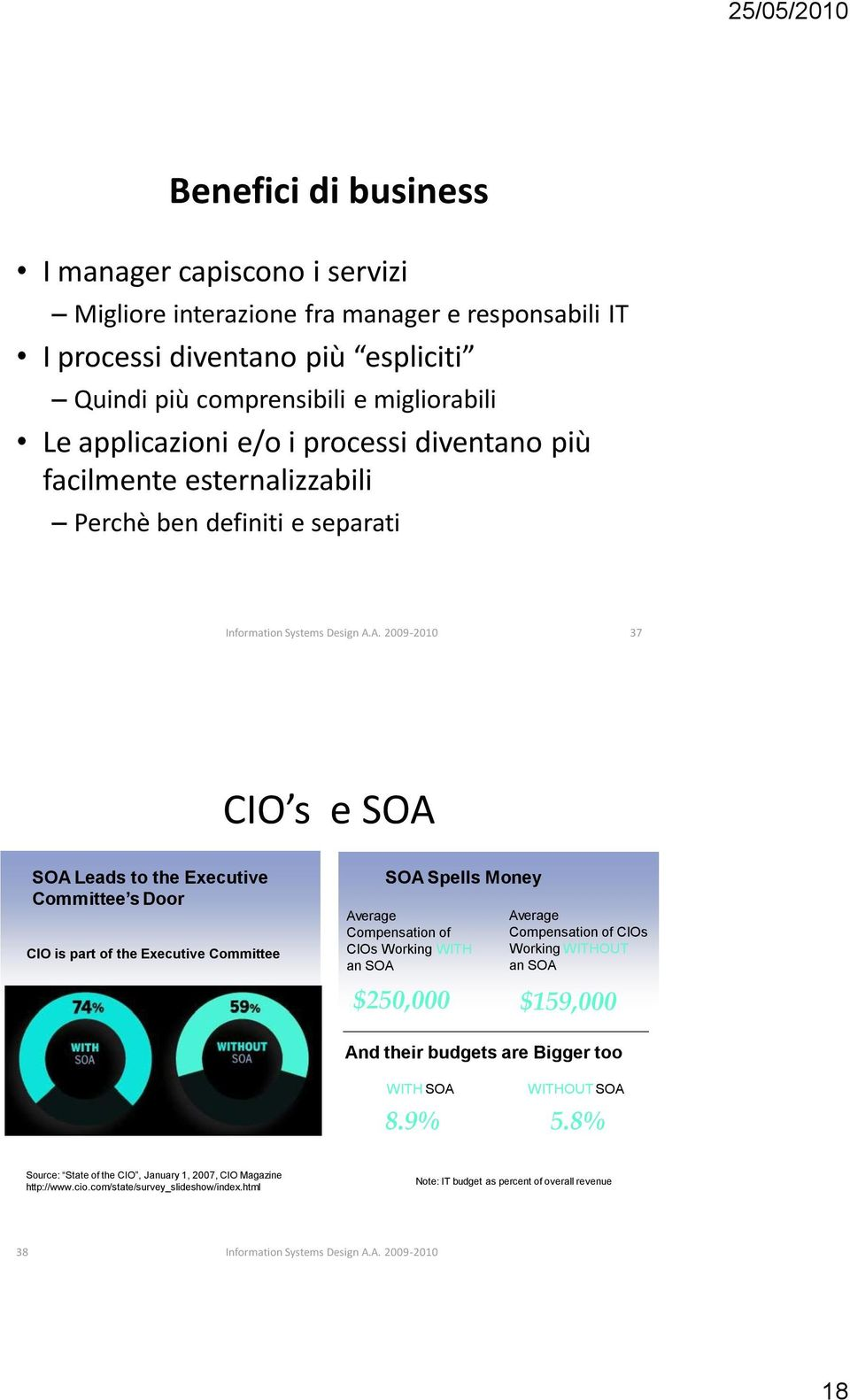 Executive Committee SOA Spells Money Average Compensation of CIOs Working WITH an SOA Average Compensation of CIOs Working WITHOUT an SOA $250,000 $159,000 And their budgets are Bigger