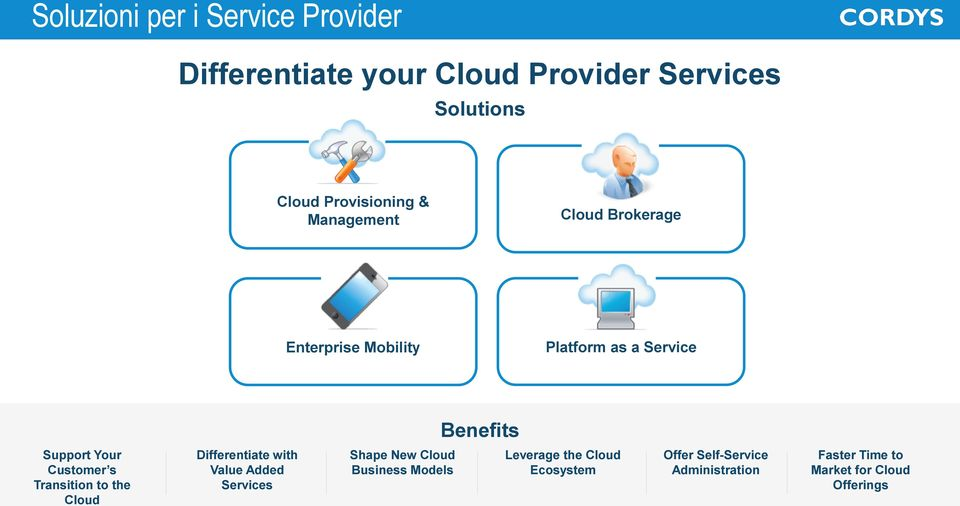 Your Customer s Transition to the Cloud Differentiate with Value Added Services Shape New Cloud