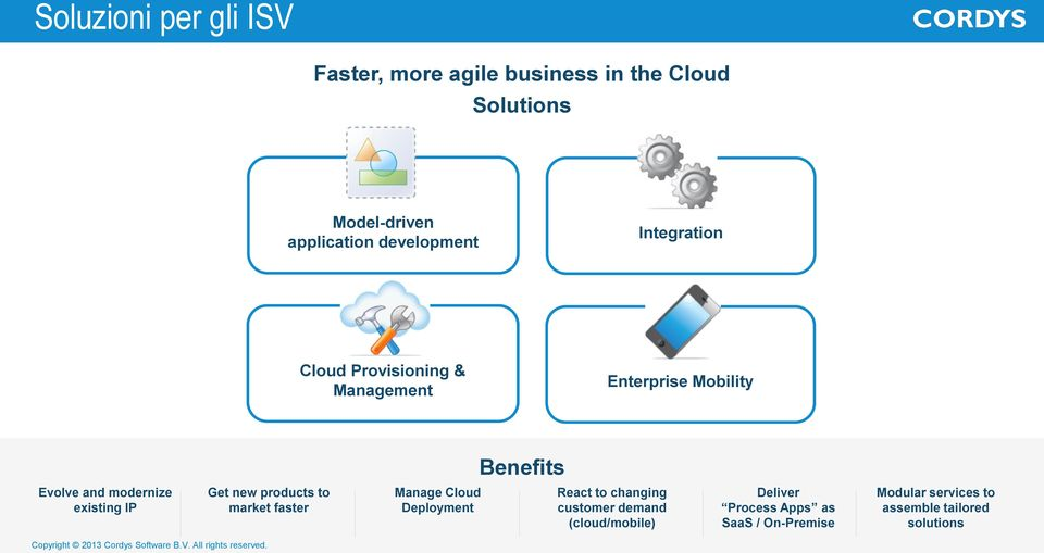 products to market faster Manage Cloud Deployment React to changing customer demand (cloud/mobile) Deliver Process