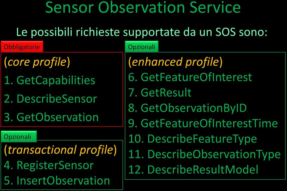 RegisterSensor 5. InsertObservation Opzionali (enhanced profile) 6. GetFeatureOfInterest 7. GetResult 8.