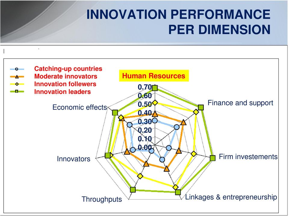 Innovators Human Resources 0.70 0.60 0.50 0.40 0.30 0.20 0.10 0.