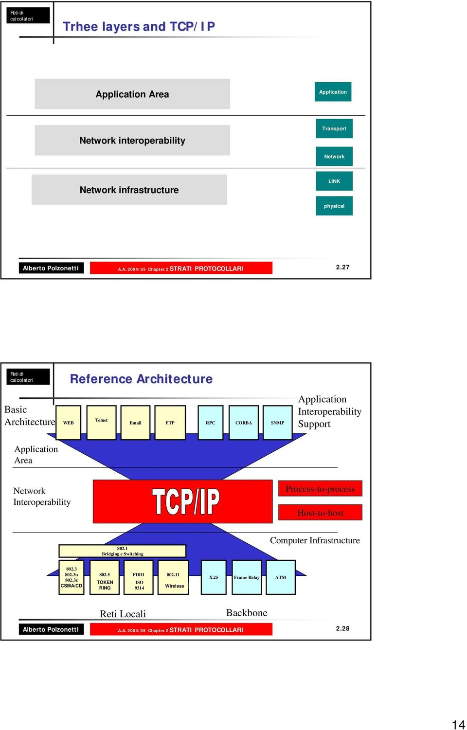 Interoperability Process-to-process Host-to-host 802.1 Bridging e Switching Computer Infrastructure 802.3 802.3u 802.3z CSMA/CD 802.5 FDDI 802.