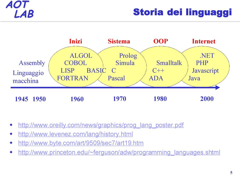NET PHP Javascript Java 1945 1950 1960 1970 1980 2000 http://www.oreilly.