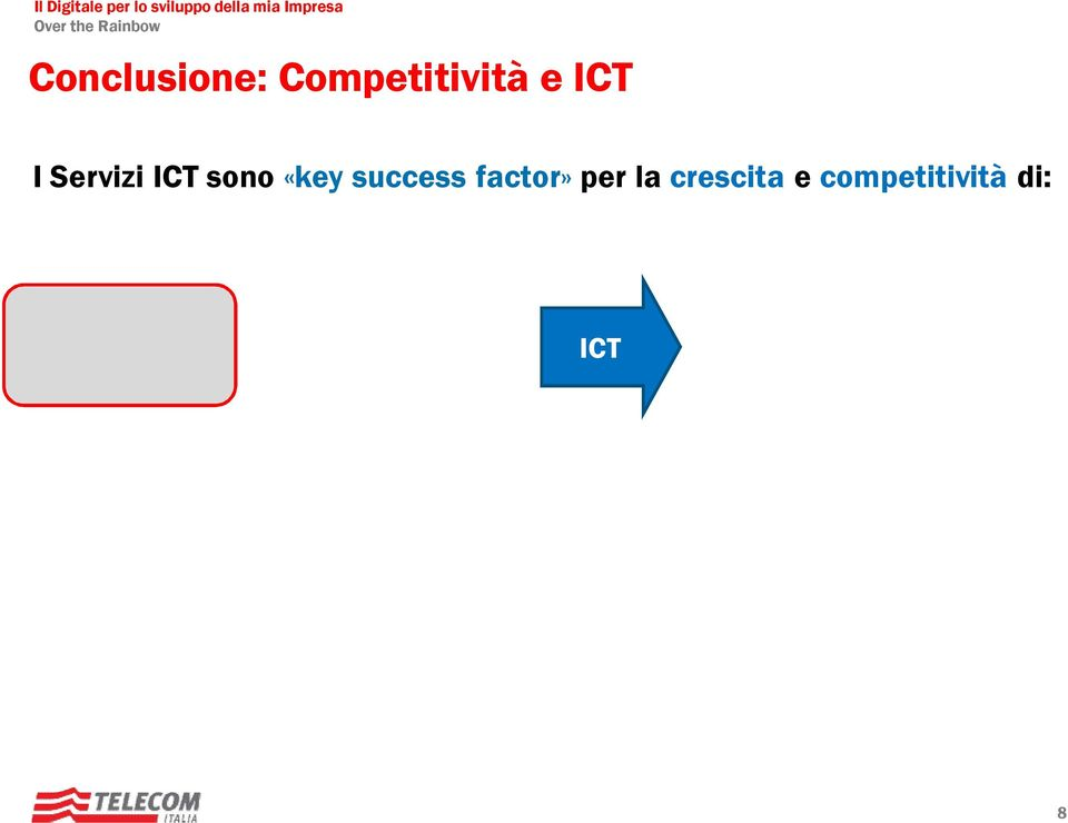 Riduzione Costi Incremento Ricavi Innovation by Regulation SISTEMA PAESE ICT Efficienza