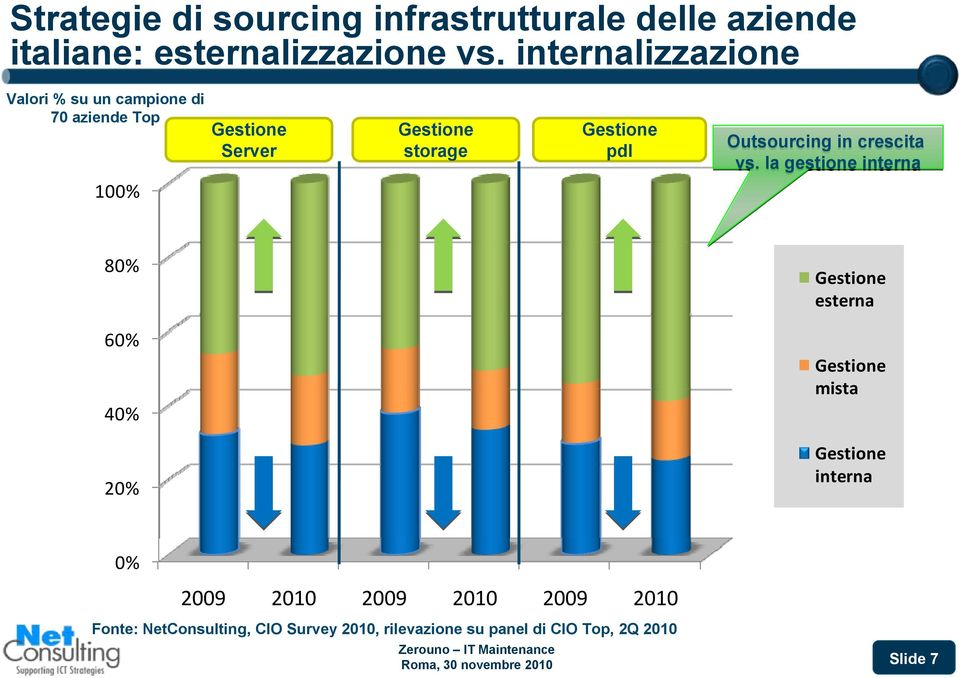 Outsourcing in crescita vs.