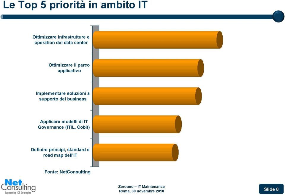 business Applicare modelli di IT Governance (ITIL, Cobit) Definire principi,