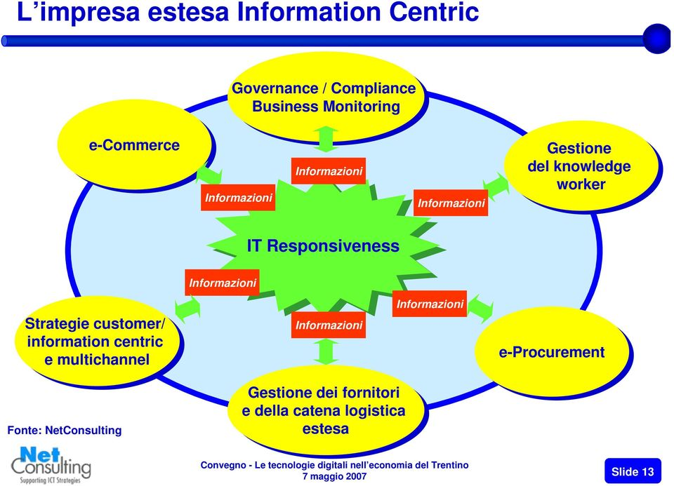 Responsiveness Strategie customer/ information centric e multichannel Informazioni Informazioni