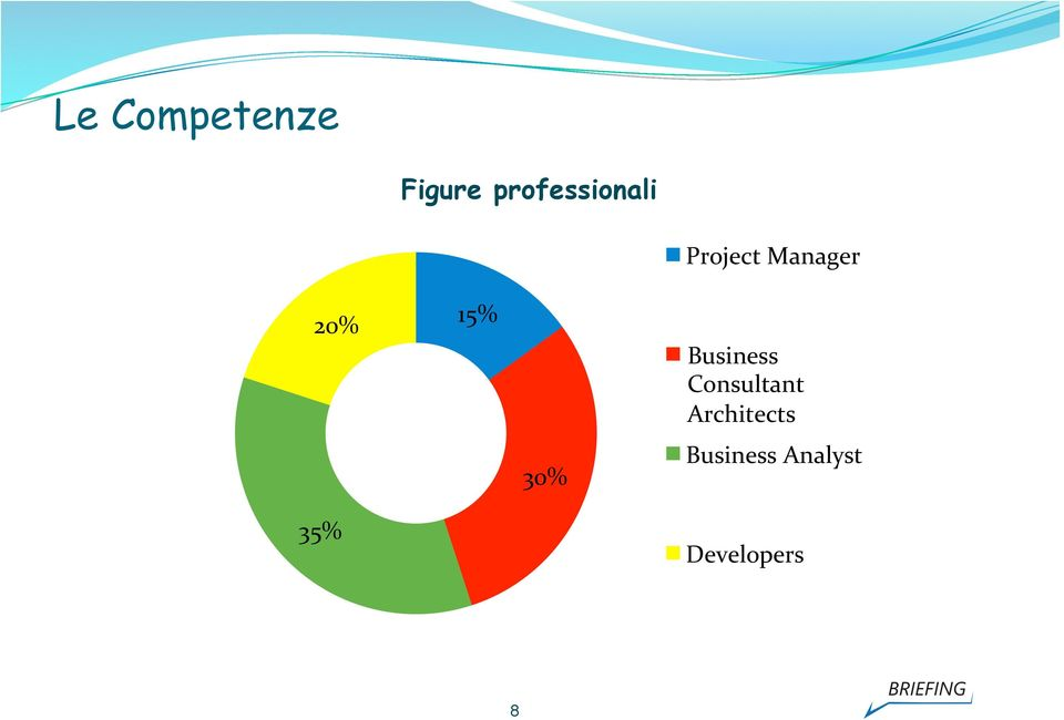 Prject Manager Business