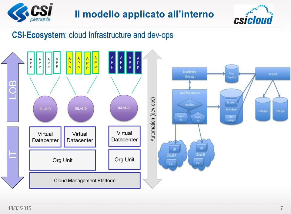 ISLND ISLND ISLND Virtual Datacenter Org.