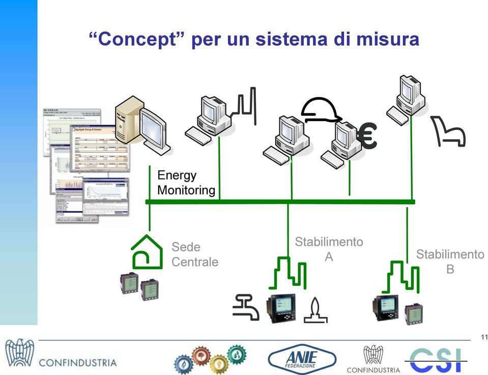 Monitoring Sede Centrale