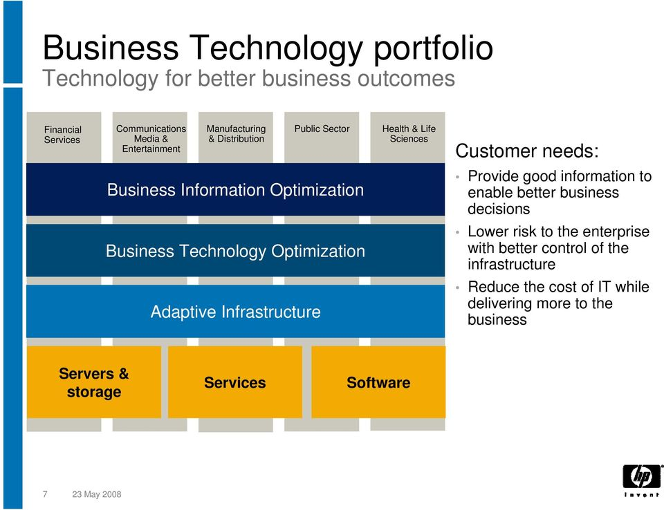 information to enable better business decisions Business Technology Optimization Lower risk to the enterprise with better control of