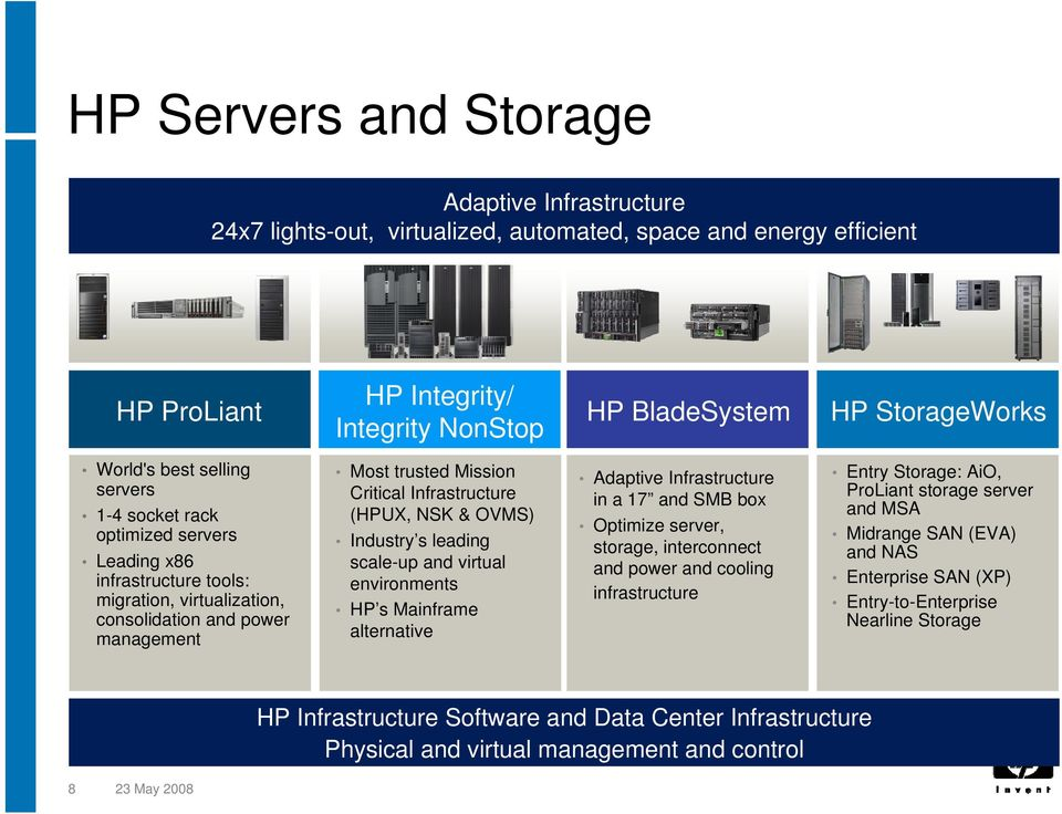 (HPUX, NSK & OVMS) Industry s leading scale-up and virtual environments HP s Mainframe alternative Adaptive Infrastructure in a 17 and SMB box Optimize server, storage, interconnect and power and