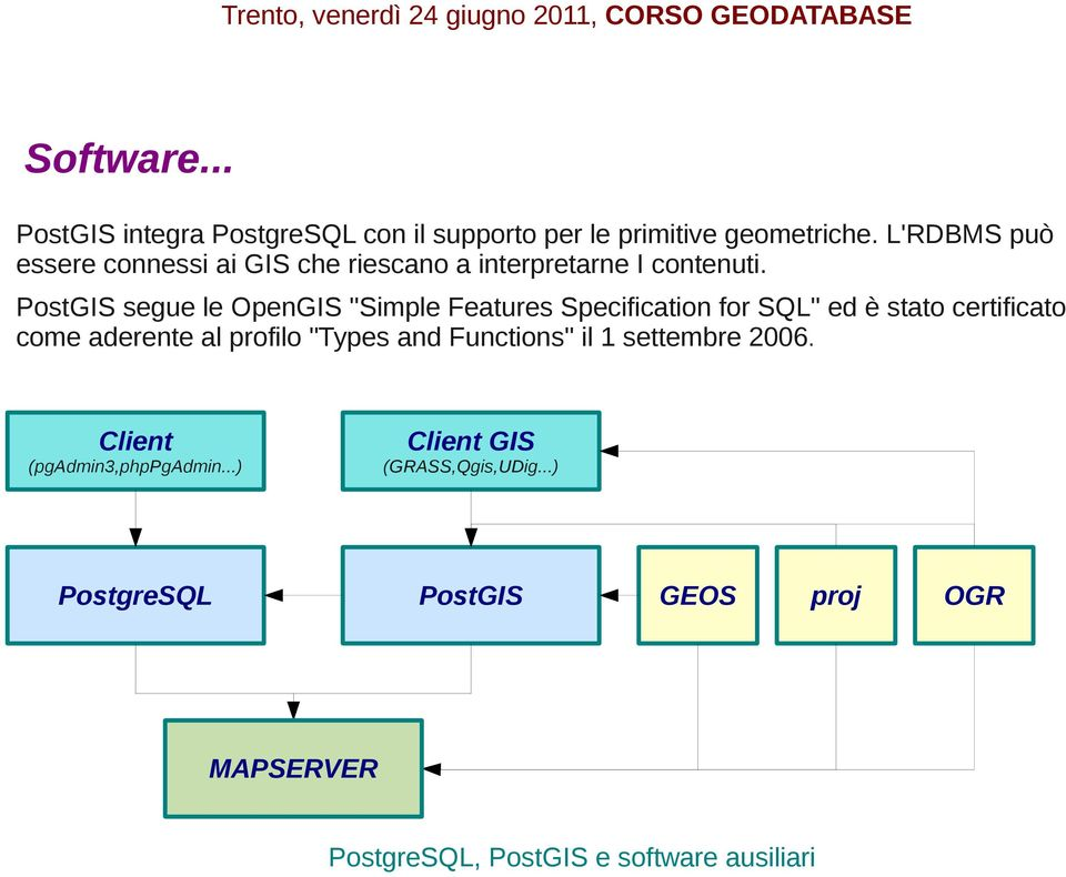 "PostGIS segue le OpenGIS ""Simple Features Specification for SQL"" ed è stato certificato come aderente al"