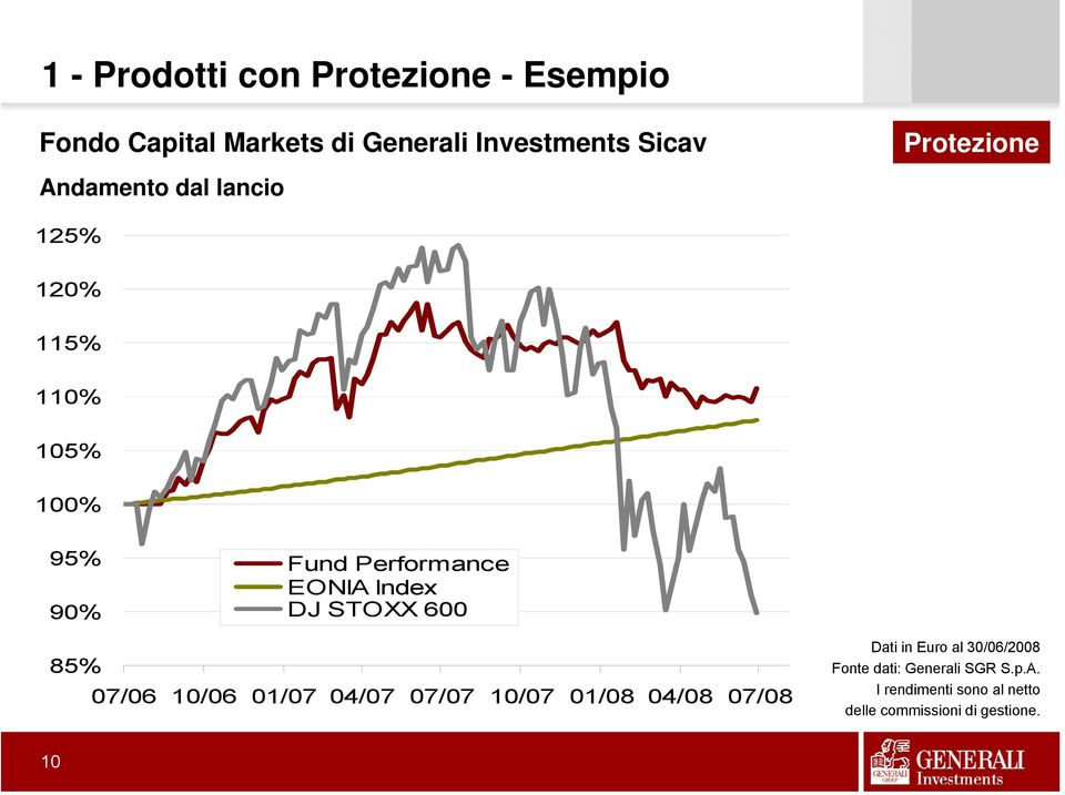 Index DJ STOXX 600 85% 07/06 10/06 01/07 04/07 07/07 10/07 01/08 04/08 07/08 Dati in Euro al