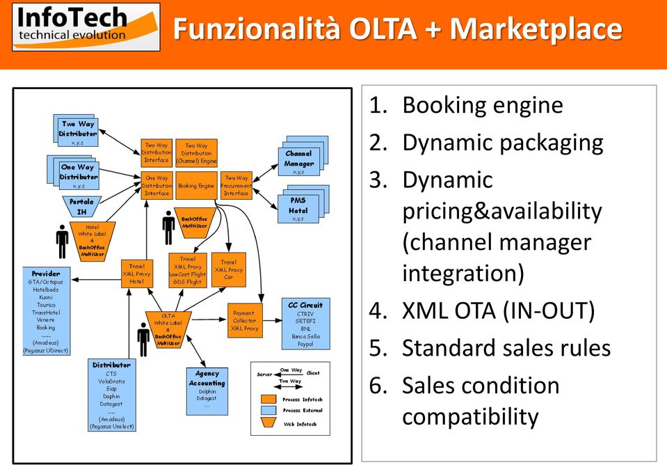 Dynamic pricing&availability (channel manager