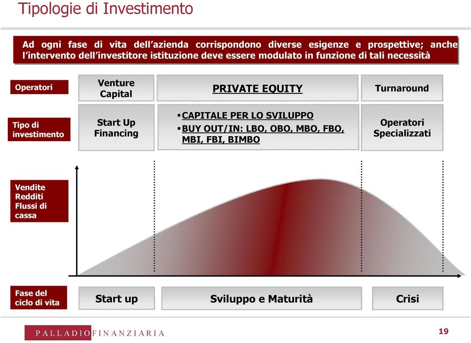 PRIVATE EQUITY Turnaround Tipo di investimento Start Up Financing CAPITALE PER LO SVILUPPO BUY OUT/IN: LBO, OBO, MBO,