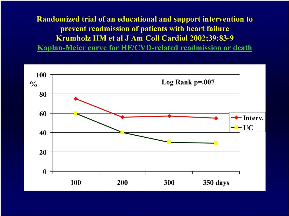 Cardiol 2002;39:83-9 Kaplan-Meier curve for HF/CVD-related readmission