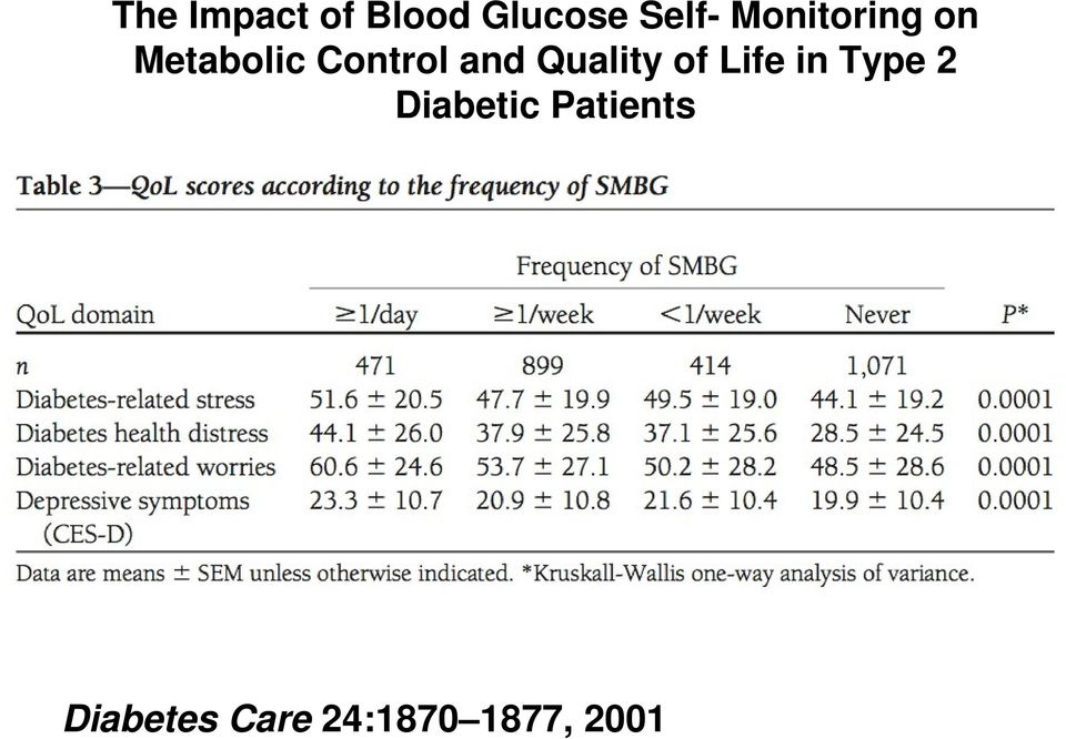 Quality of Life in Type 2 Diabetic