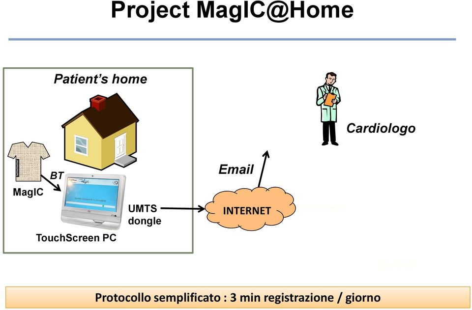 dongle Email INTERNET Protocollo