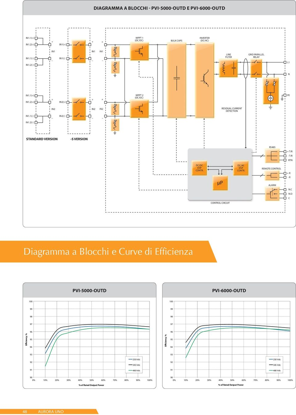 O C CONTROL CIRCUIT Diagramma a Blocchi e Curve di Efficienza PVI5000OUTD PVI6000OUTD 100 100 99 99 98 98 97 97 Efficiency, % 96 94 Efficiency, % 96 94 93 93 92 250