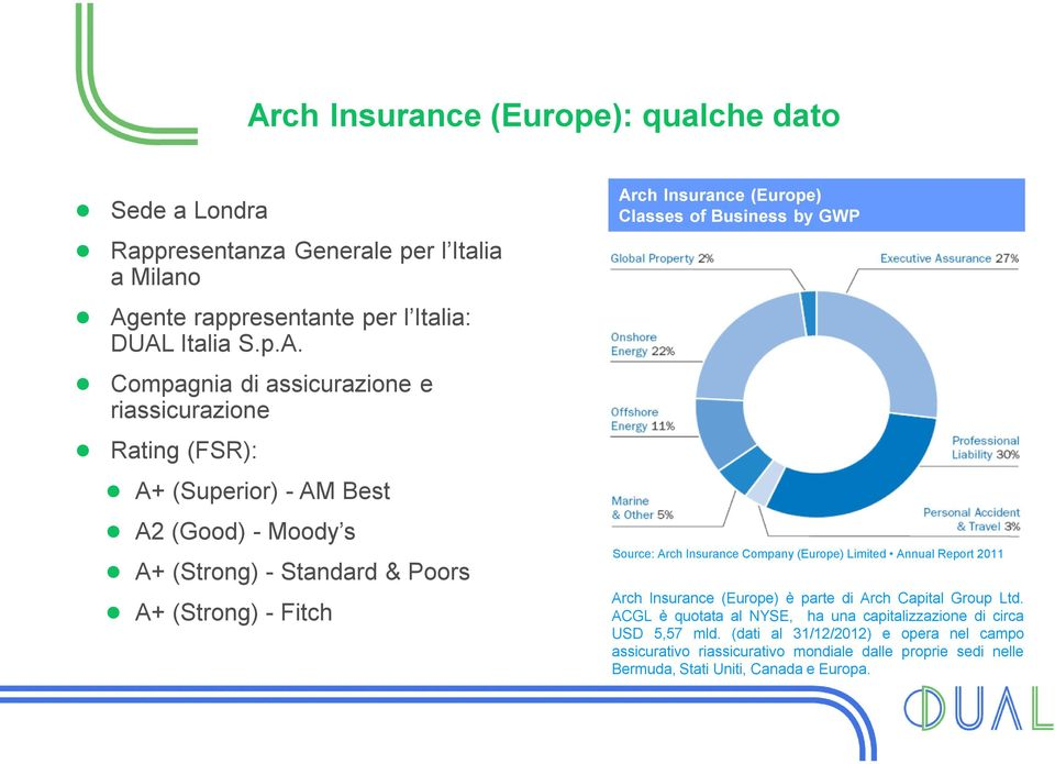 of Business by GWP Source: Arch Insurance Company (Europe) Limited Annual Report 2011 Arch Insurance (Europe) è parte di Arch Capital Group Ltd.